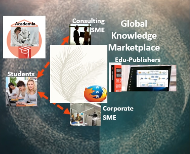 Global Knowledge Marketplace